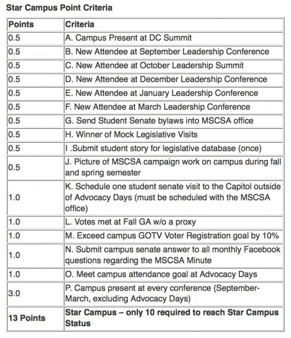 Star Campus Criteria