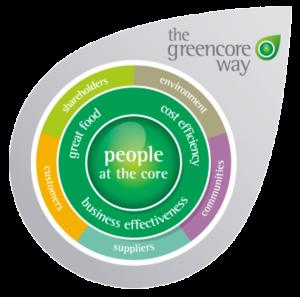 The Greencore Way